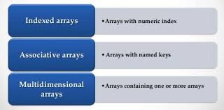 Master php arrays in 10 minutes with source code